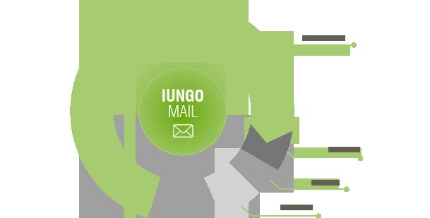 IUNGO Mail