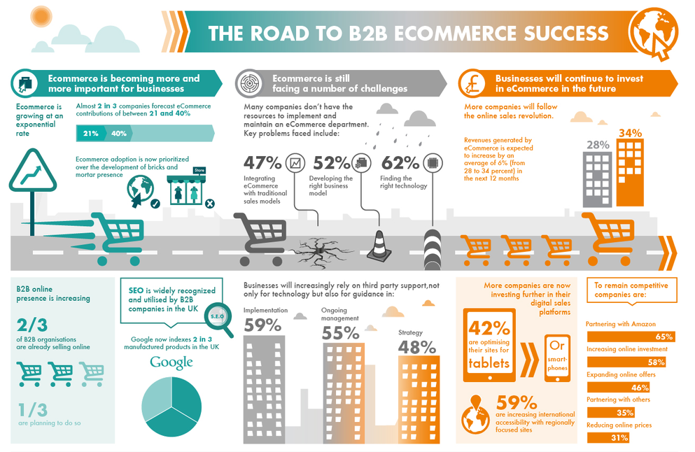 E-commerce B2B model | Sygest Srl
