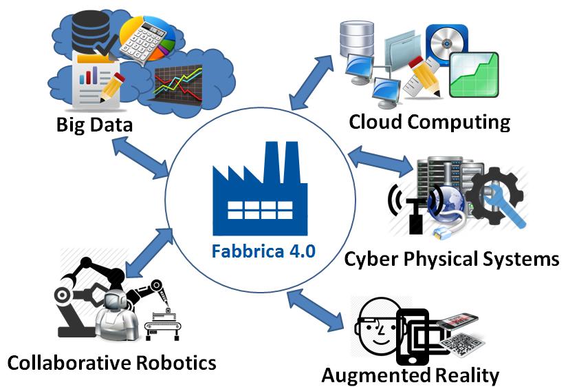 Digitalizzazione | Fabbrica 4.0