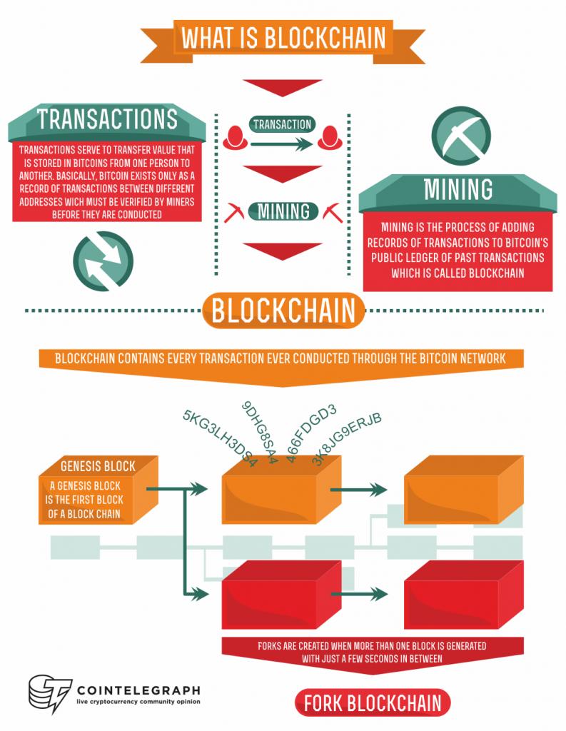 Blockchain infografica
