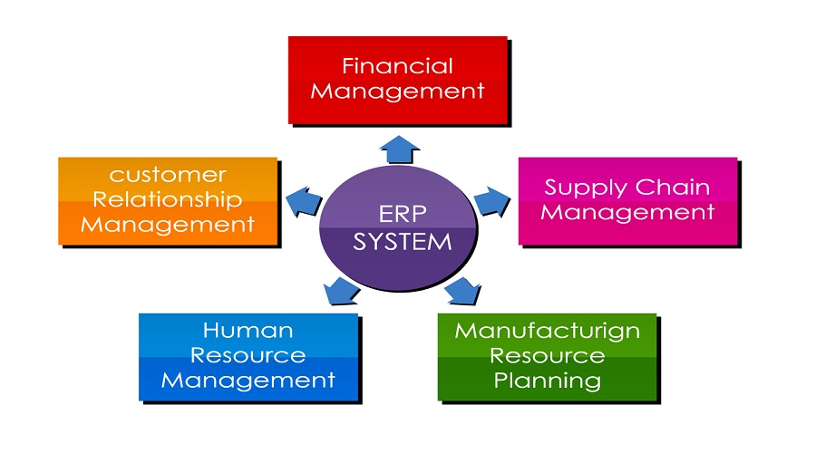 ERP System | Sygest Srl