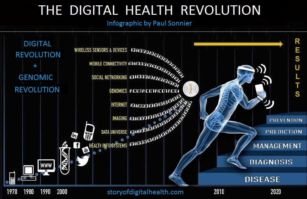 Digital health infographic | Sygest
