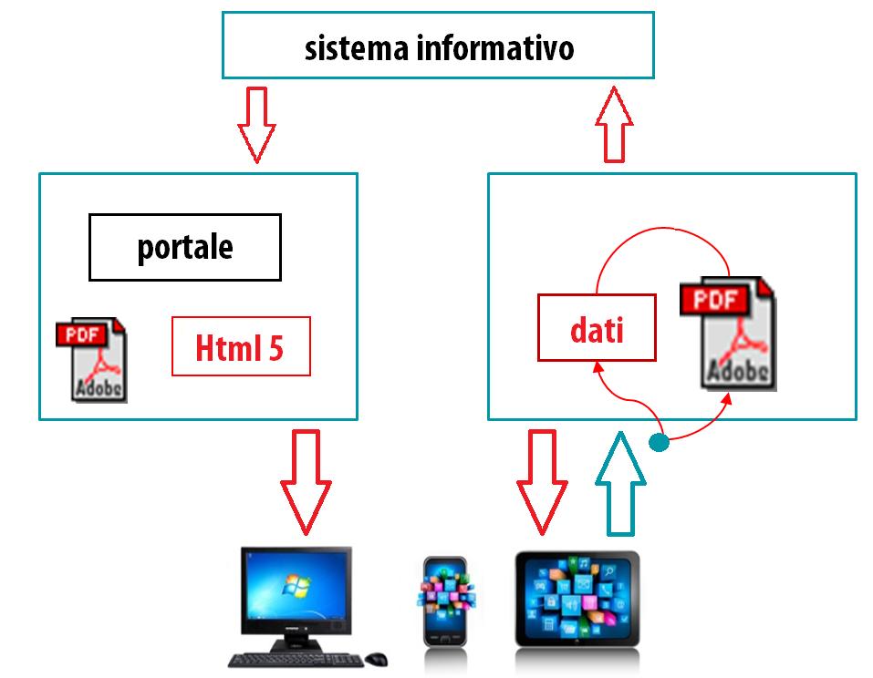 Modulistica Digitale Interattiva | Sygest Srl