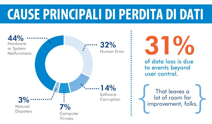 Data Loss Prevention - DLP | Sygest Srl