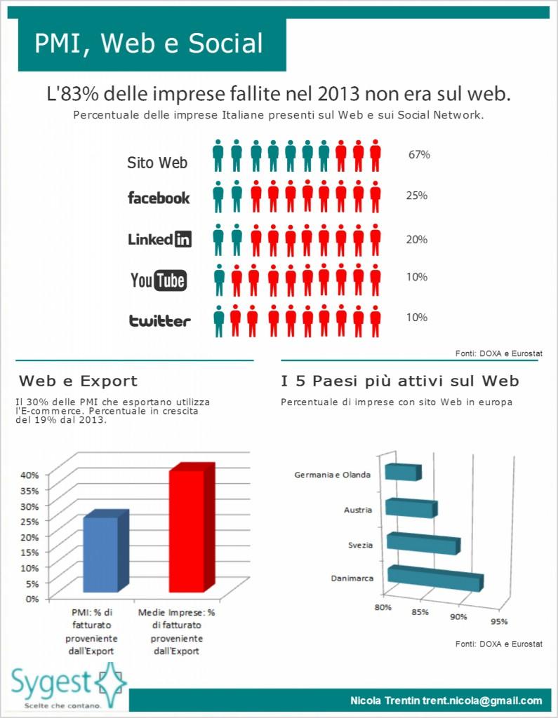 PMI e web - Sygest Srl