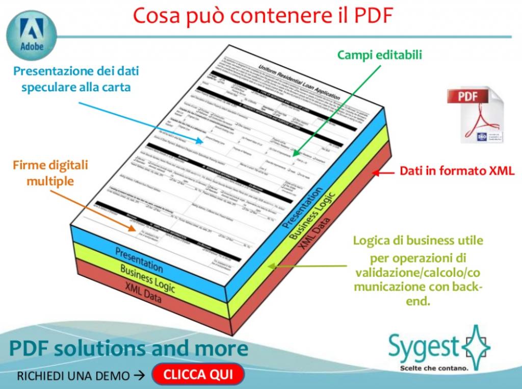 Le potenzialità del PDF - Sygest Srl