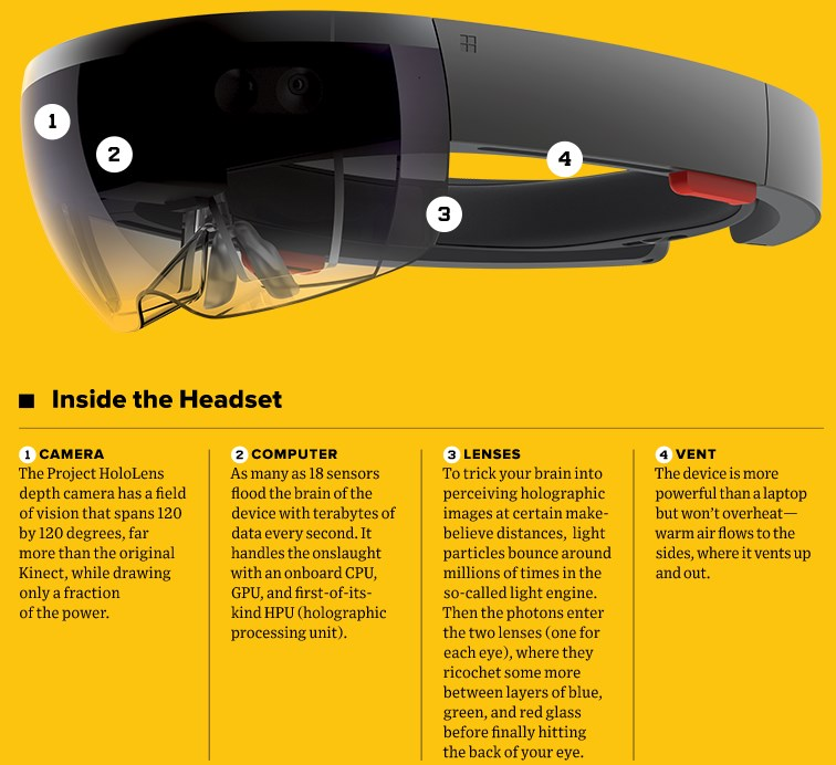 HoloLens Microsoft - Sygest Srl