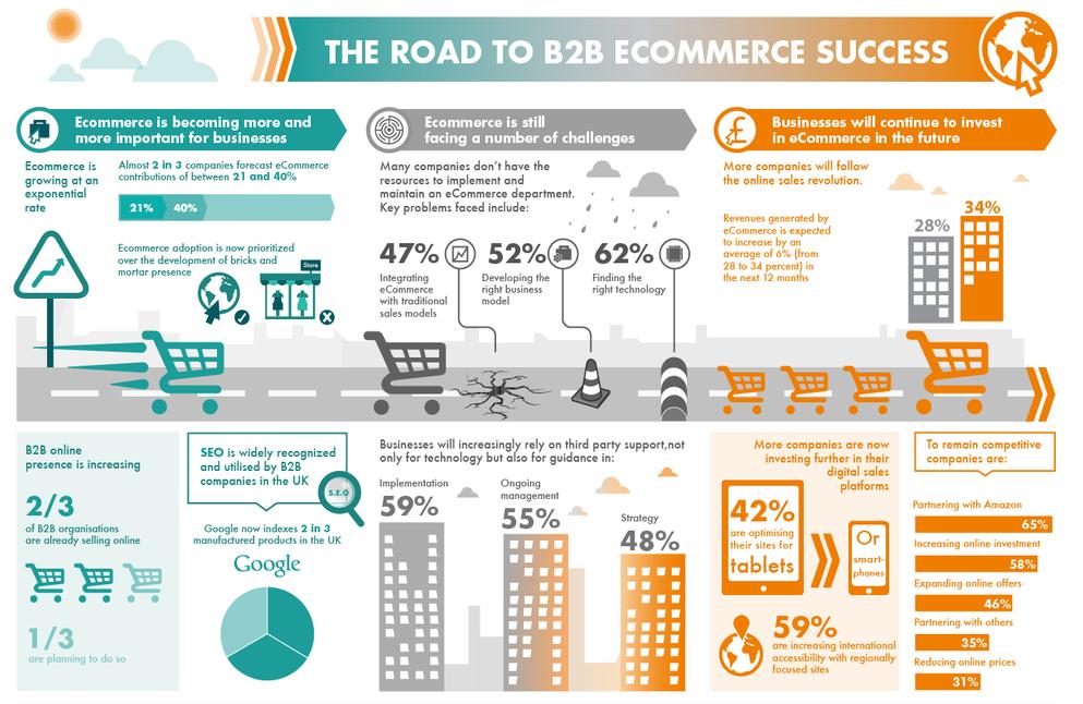 E-commerce B2B model | Sygest Srl