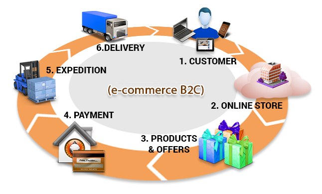 e-commerce B2C model | Sygest Srl