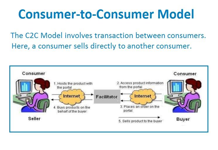 e-commerce C2C model | Sygest Srl