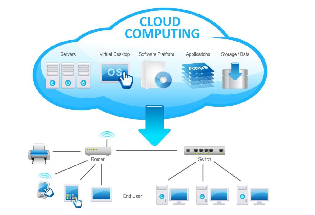 Cloud computing | Sygest Srl