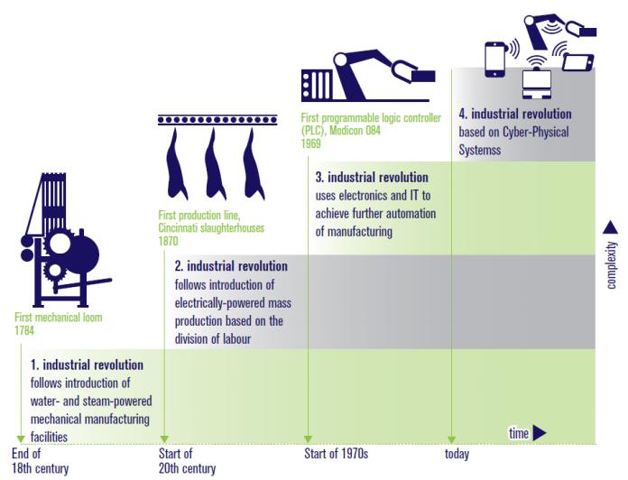 Digitalizzazione | Rivoluzione Industriale 4.0