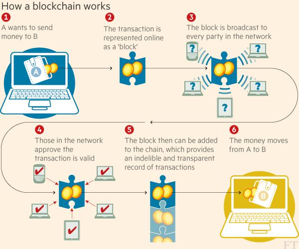 Blockchain e Bitcoin | Sygest Srl