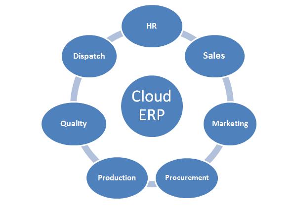 Cloud ERP | Sygest Srl