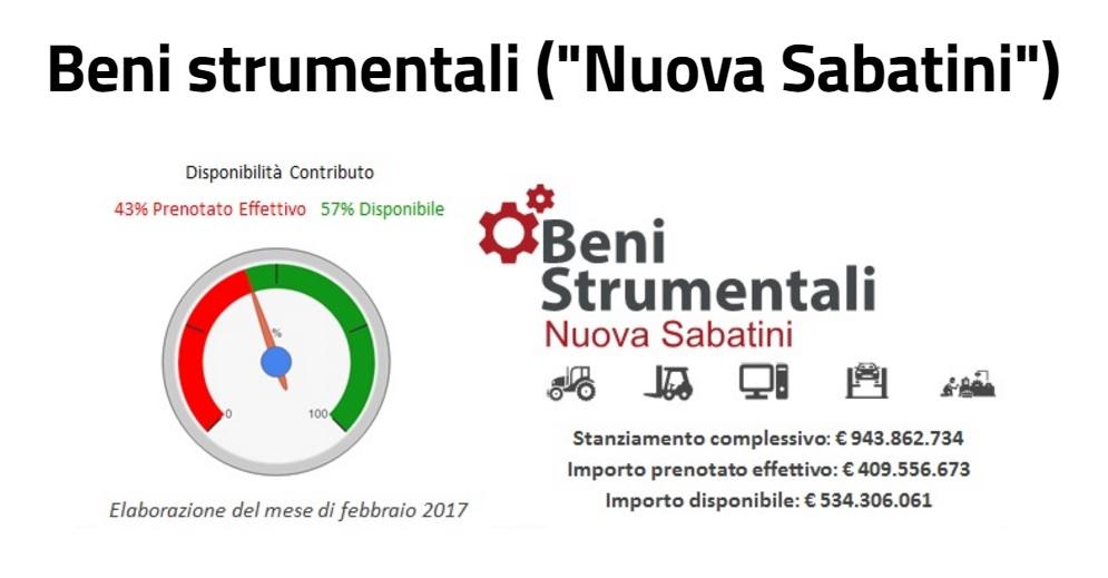 Nuova Sabatini - Beni strumentali | Sygest Srl
